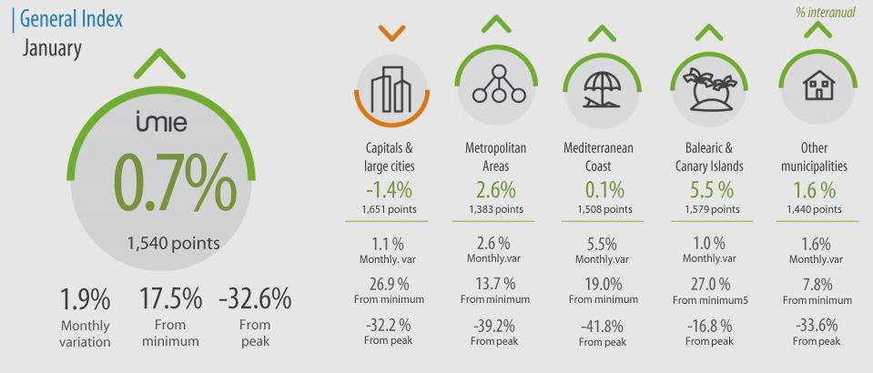 indexcijfers vastgoedmarkt in spanje 2021 - spaanse droomhuizen