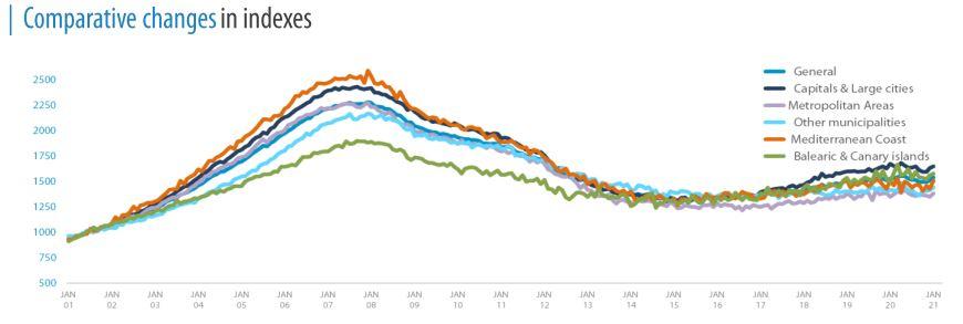 ontwikkeling vastgoedmarkt spanje vanaf 2001 - 2021 - spaanse droomhuizen