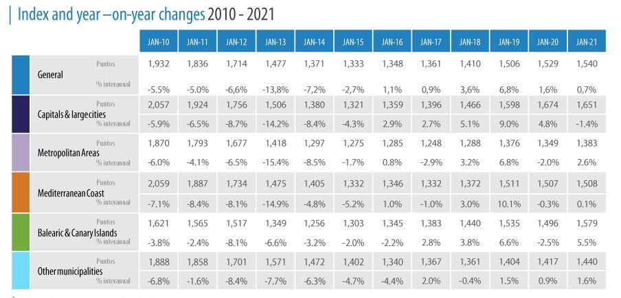 ontwikkeling vastgoedmarkt in spanje afgelopen 20 jaar - spaanse droomhuizen